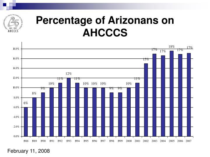 Percentage of Arizonans on AHCCCS