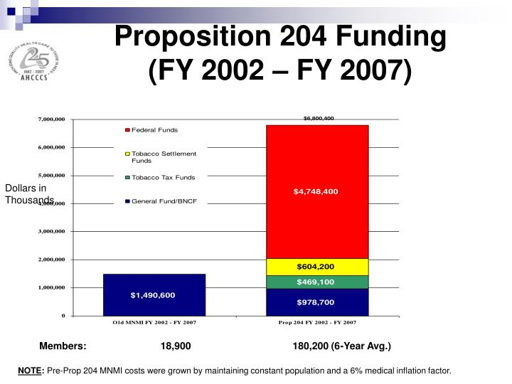 Proposition 204 Funding