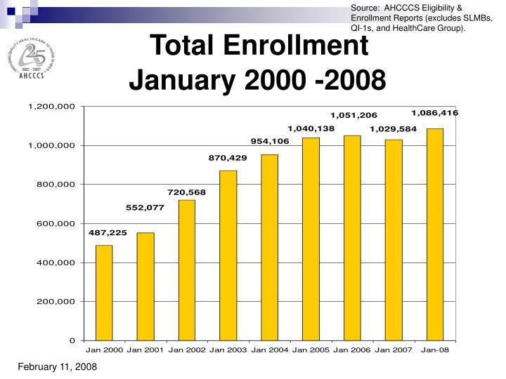 Source:  AHCCCS Eligibility & Enrollment Reports (excludes SLMBs, QI-1s, and HealthCare Group).