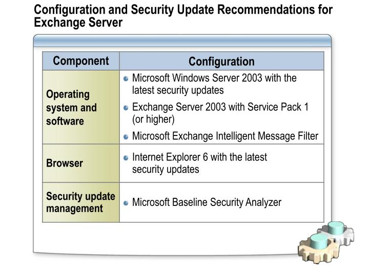 Configuration and Security Update Recommendations for ExchangeServer