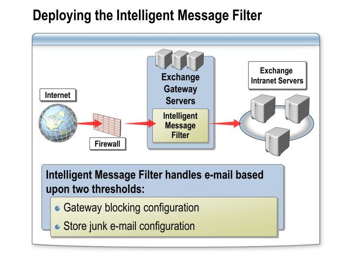 Deploying the Intelligent Message Filter