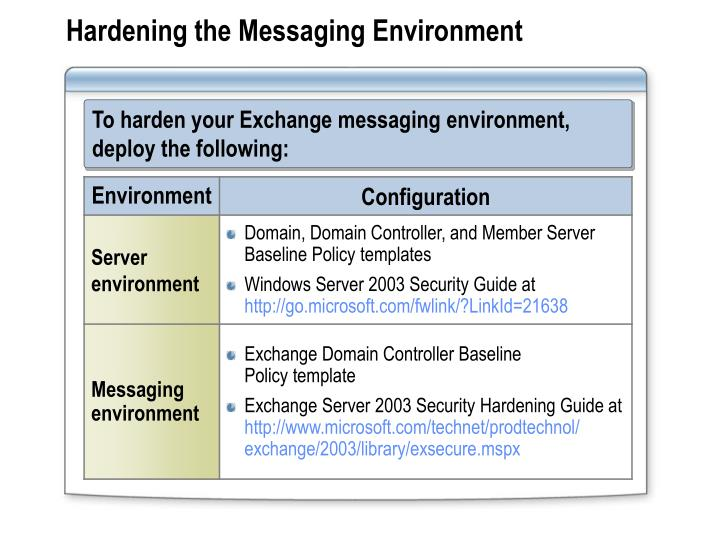 Hardening the Messaging Environment