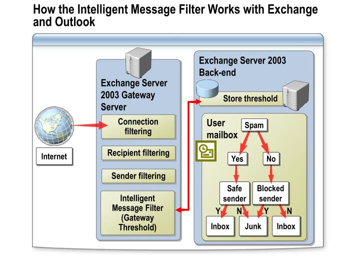 How the Intelligent Message Filter Works with Exchange and Outlook