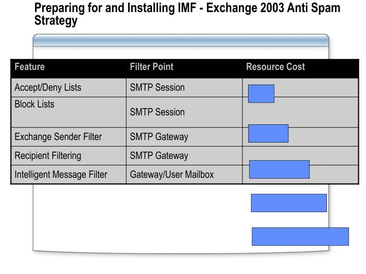 Preparing for and Installing IMF - Exchange 2003 Anti Spam Strategy