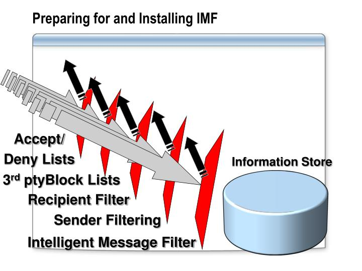 Preparing for and Installing IMF