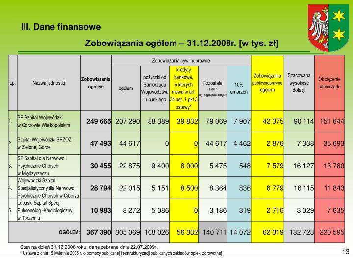 III. Dane finansowe