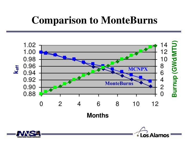 Comparison to MonteBurns
