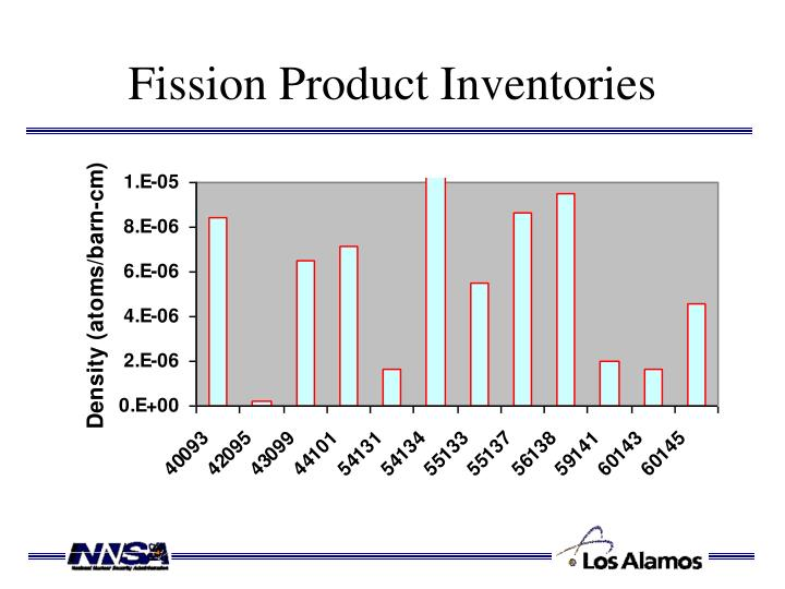 Fission Product Inventories