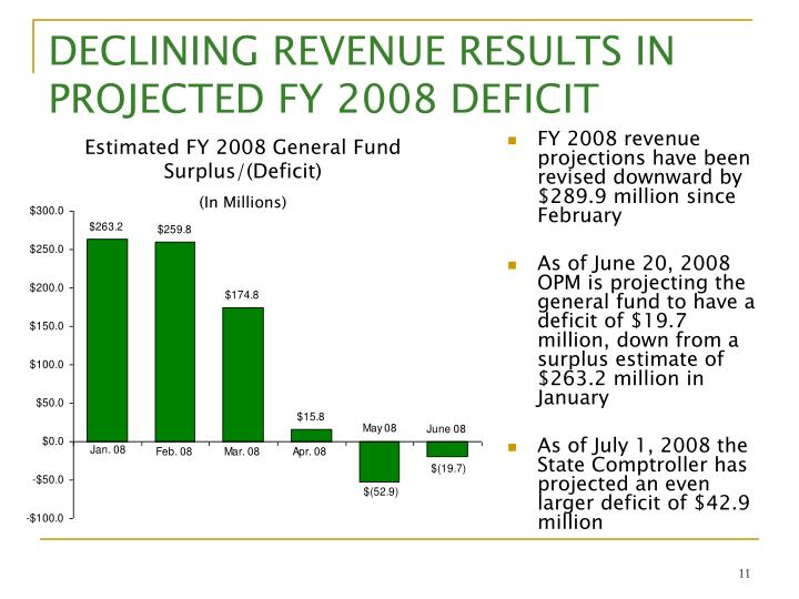 DECLINING REVENUE RESULTS IN PROJECTED FY 2008 DEFICIT