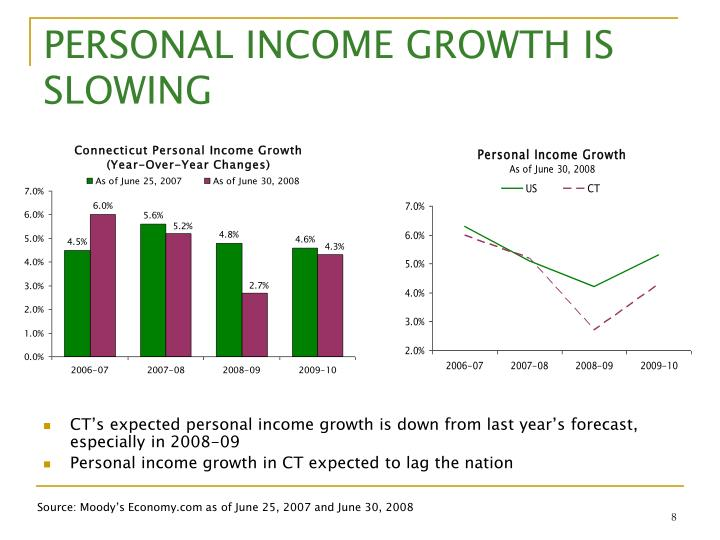 PERSONAL INCOME GROWTH IS SLOWING