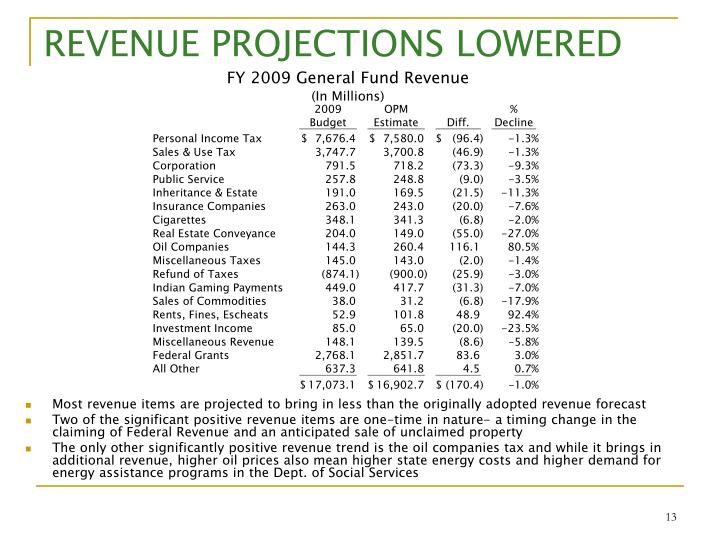 REVENUE PROJECTIONS LOWERED