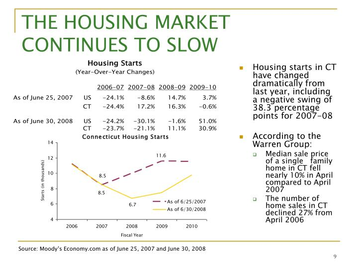 THE HOUSING MARKET CONTINUES TO SLOW