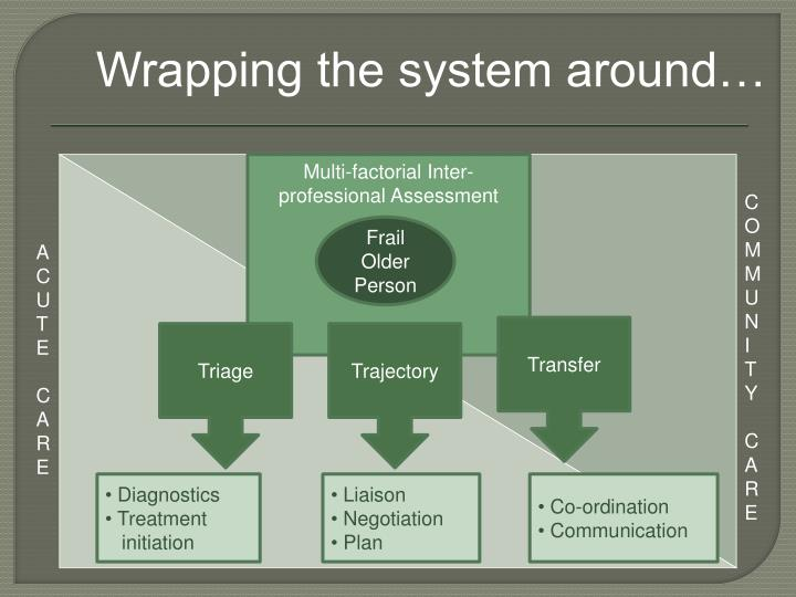 Wrapping the system around…