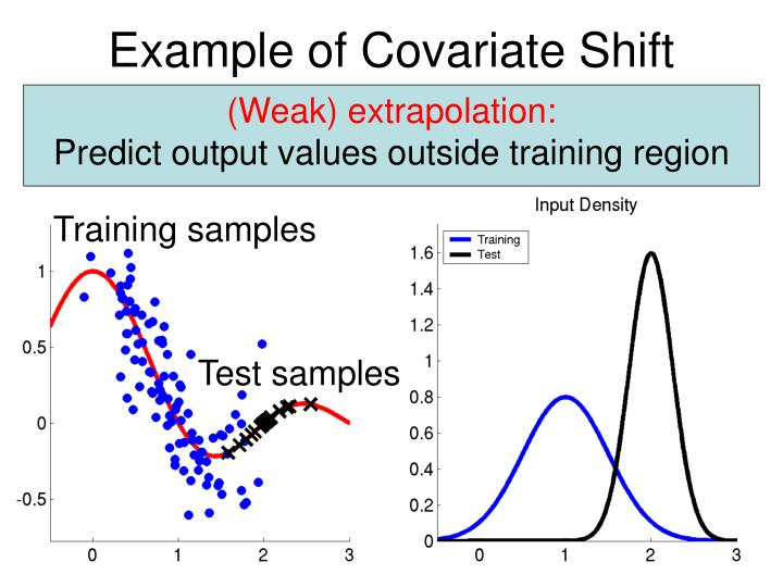 Example of Covariate Shift