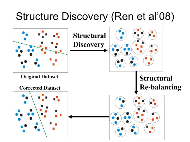 Structure Discovery (Ren et al'08)