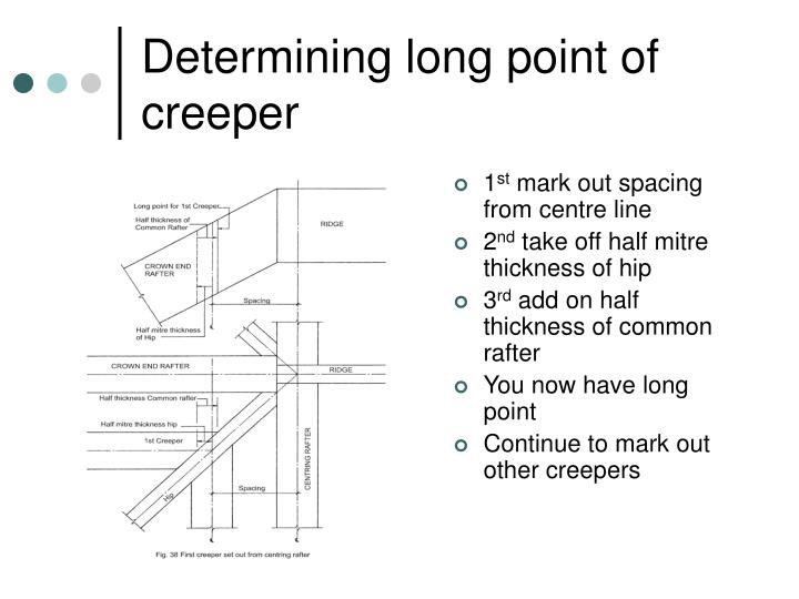 Determining long point of creeper