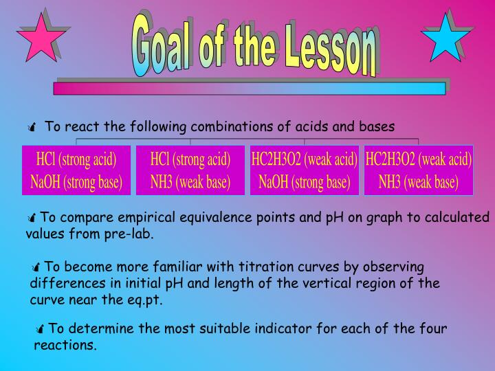 To react the following combinations of acids and bases