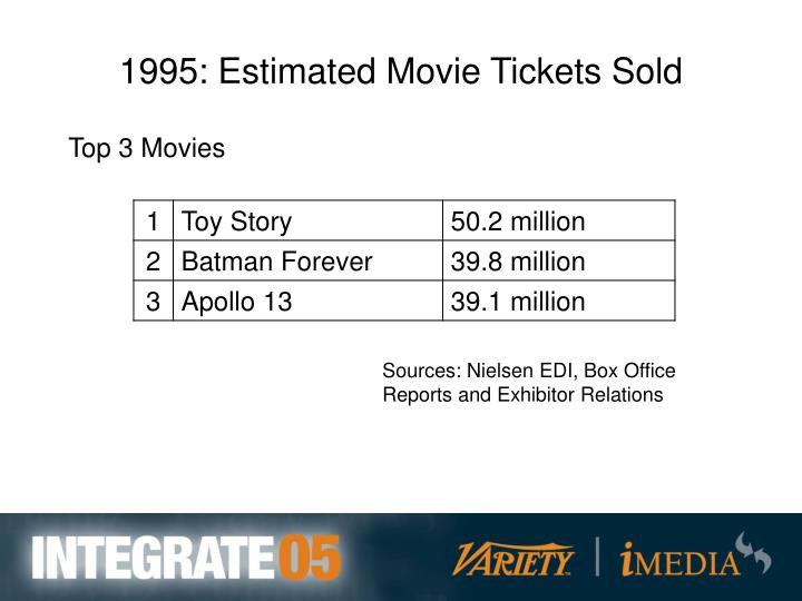 1995: Estimated Movie Tickets Sold