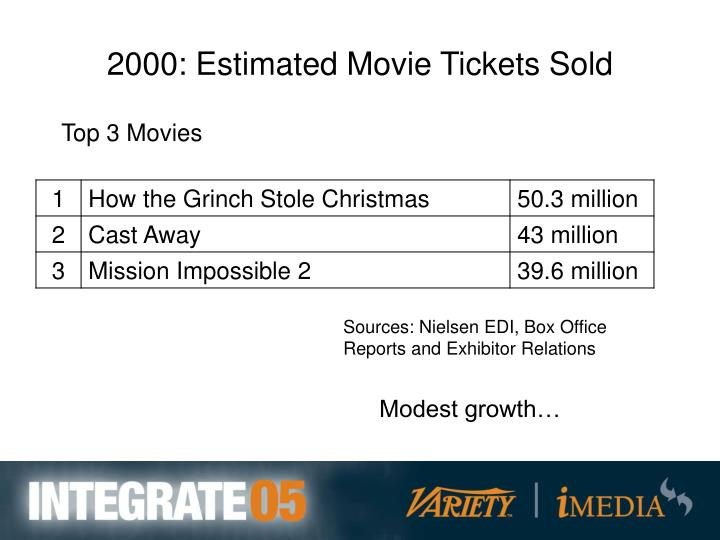 2000: Estimated Movie Tickets Sold