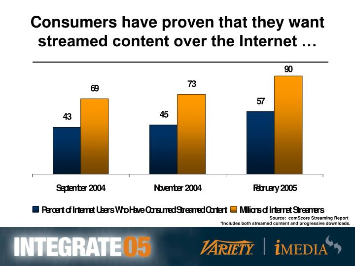 Consumers have proven that they want streamed content over the Internet …