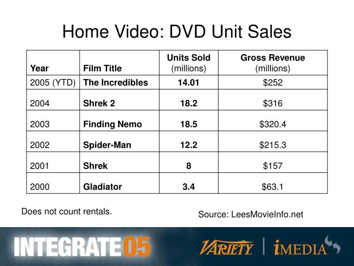 Home Video: DVD Unit Sales