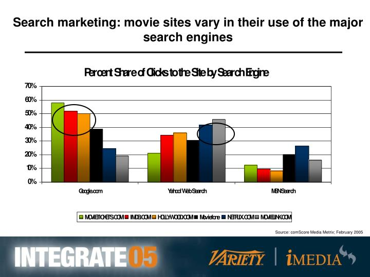 Search marketing: movie sites vary in their use of the major search engines