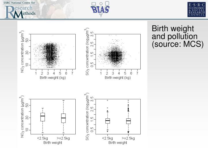 Birth weight and pollution (source: MCS)