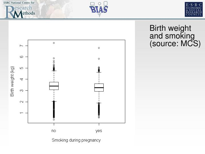 Birth weight and smoking (source: MCS)