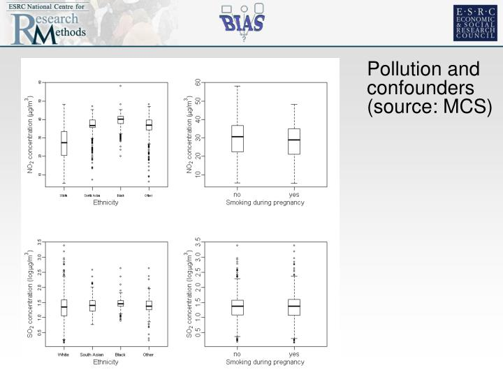 Pollution and confounders (source: MCS)