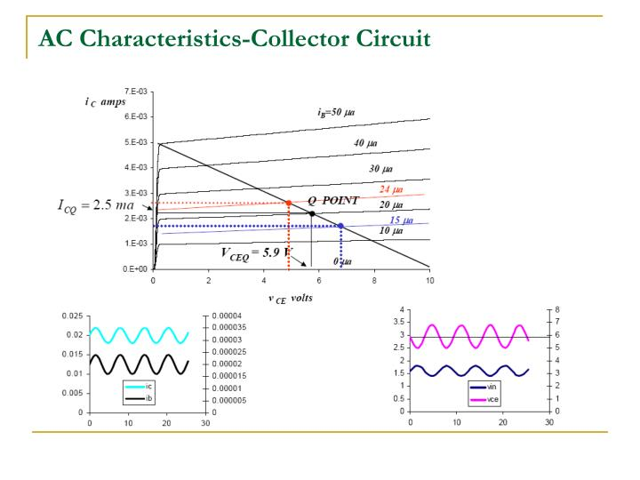 AC Characteristics-Collector Circuit