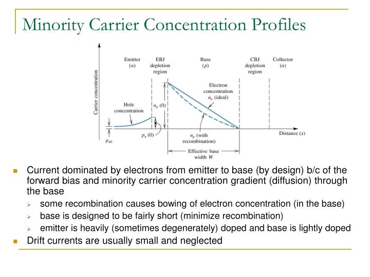 Minority Carrier Concentration Profiles
