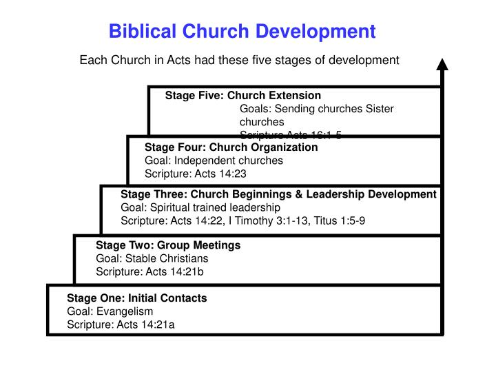 Stage Five: Church Extension