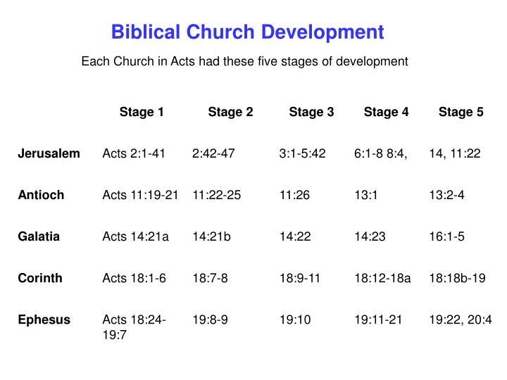Biblical Church Development