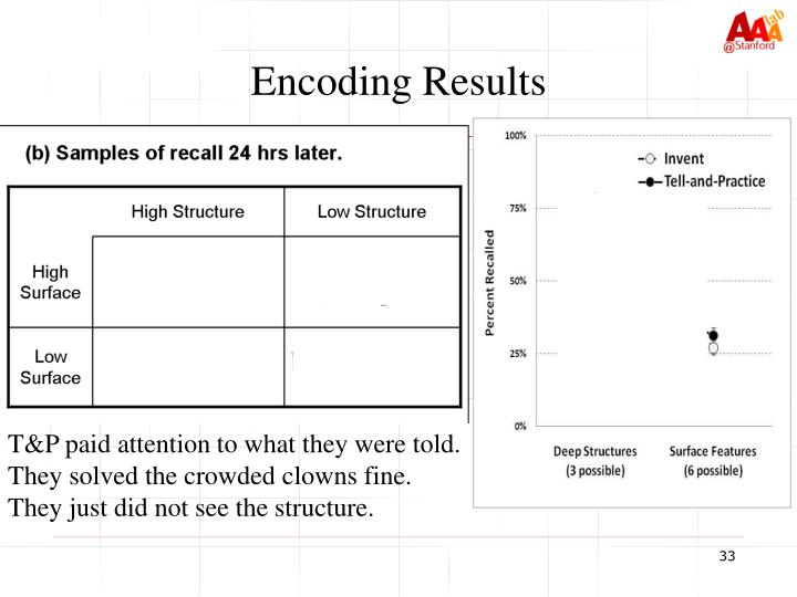 Encoding Results