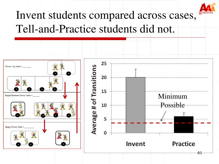 Invent students compared across cases, Tell-and-Practice students did not.
