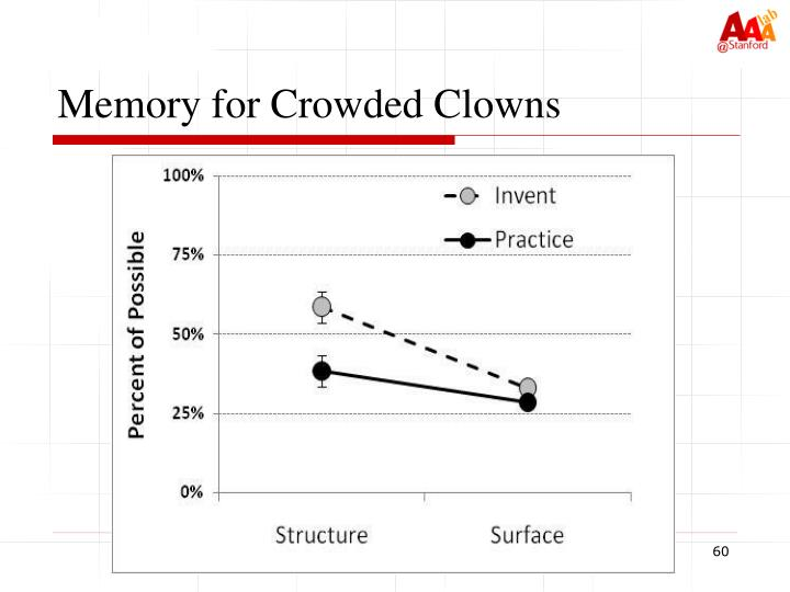 Memory for Crowded Clowns