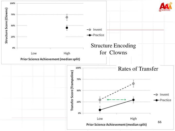 Structure Encoding