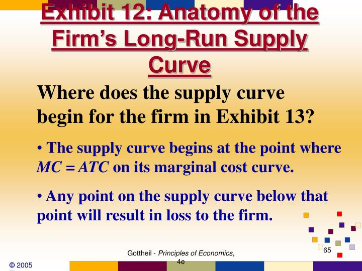 Exhibit 12: Anatomy of the Firm's Long-Run Supply Curve