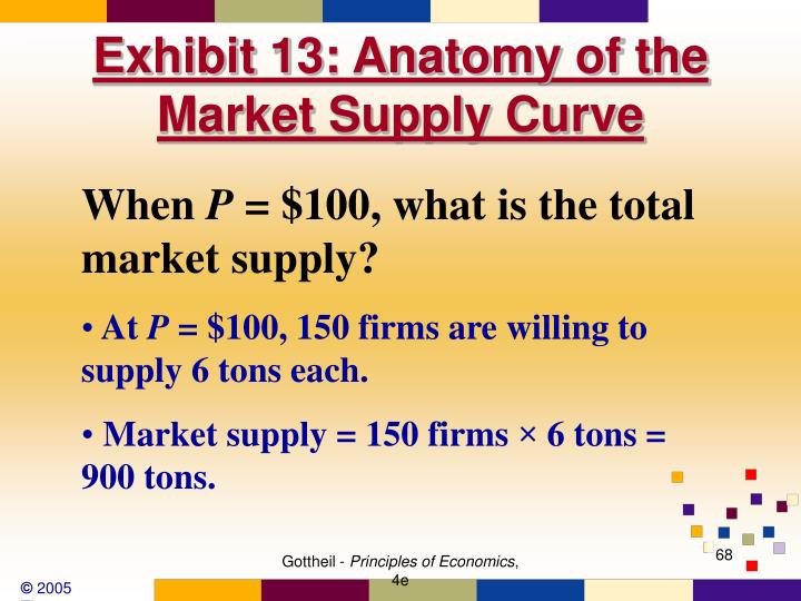 Exhibit 13: Anatomy of the Market Supply Curve