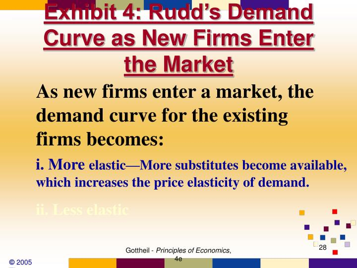 Exhibit 4: Rudd's Demand Curve as New Firms Enter the Market