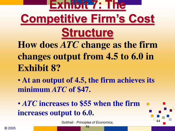 Exhibit 7: The Competitive Firm's Cost Structure