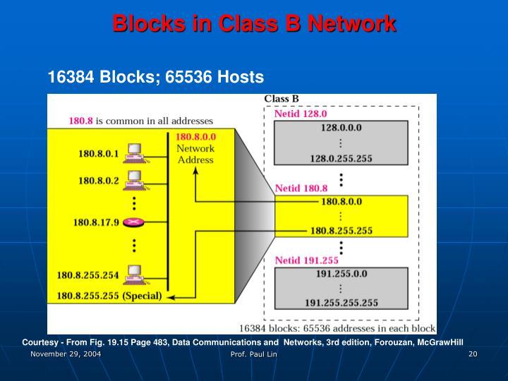Blocks in Class B Network