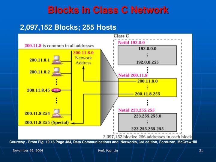 Blocks in Class C Network