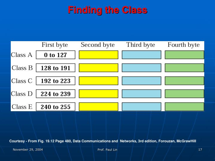 Finding the Class