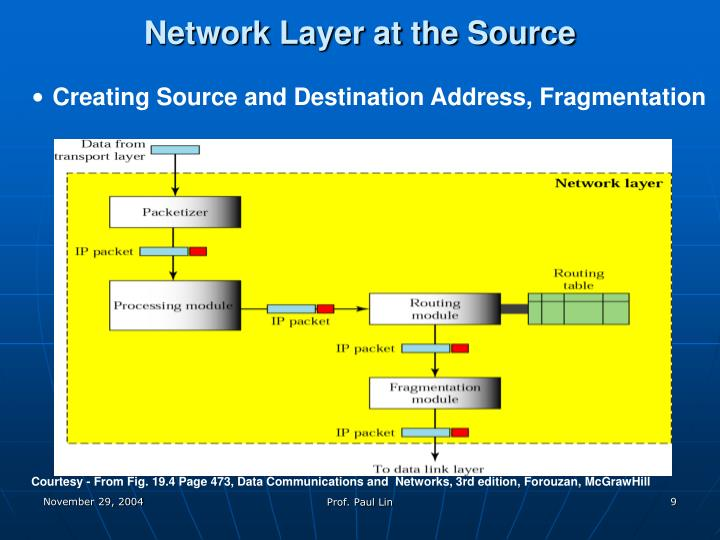 Network Layer at the Source