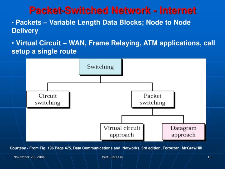 Packet-Switched Network - Internet
