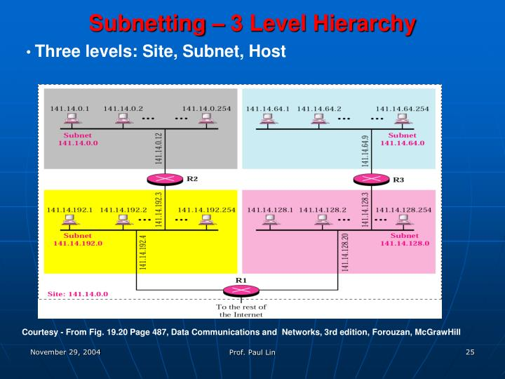 Subnetting – 3 Level Hierarchy