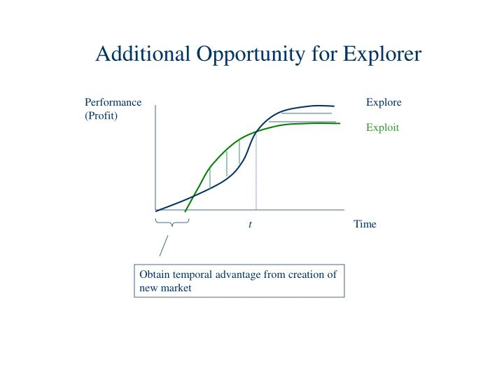 Additional Opportunity for Explorer