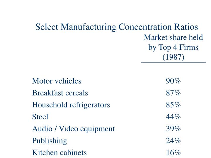 Select Manufacturing Concentration Ratios