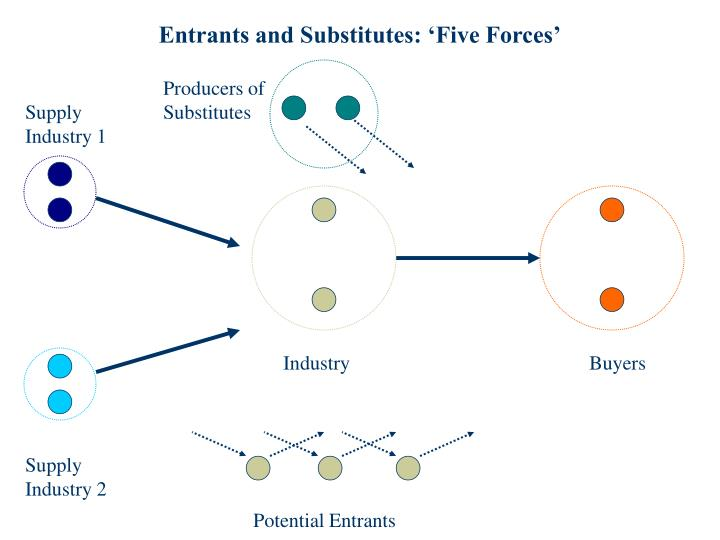 Entrants and Substitutes: 'Five Forces'